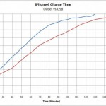 ip4chargetime