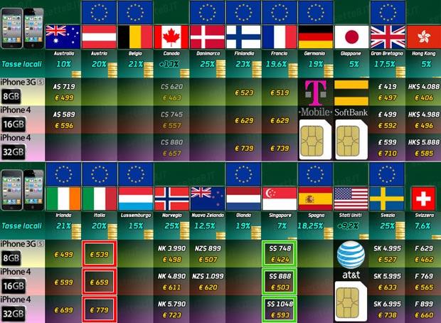 Iphone  Preise Weltweit