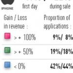 app-reduzierungen