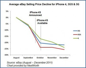iphone-verkauf