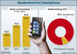 smartphone-Absatz