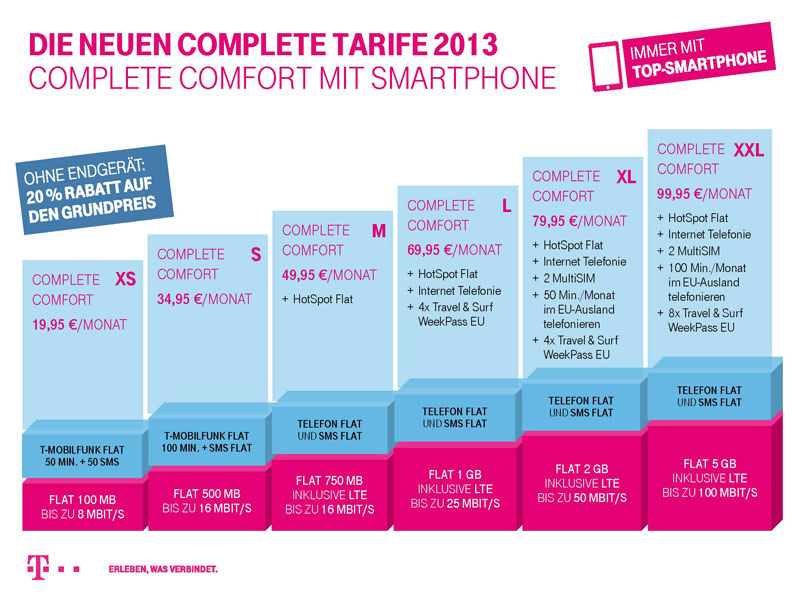 Telekom Complete Comfort Neue Tarife Ab Mai Iphone Tickerde