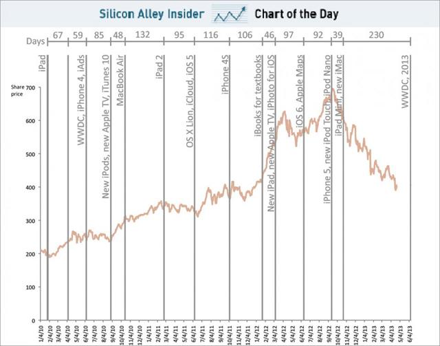 wwdc-chart