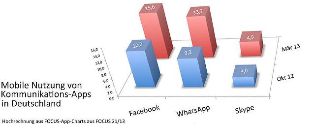 whatsapp-chart