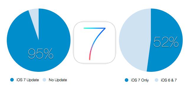update-ios7