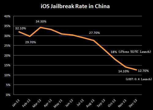 jailbreak-china