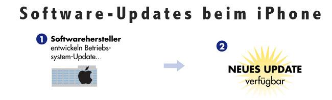 update-iphone