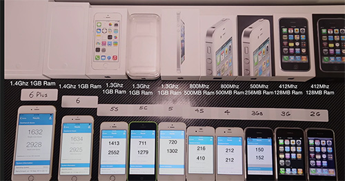 speed benchmarks akku 10 iphone generationen im video iphone. Black Bedroom Furniture Sets. Home Design Ideas