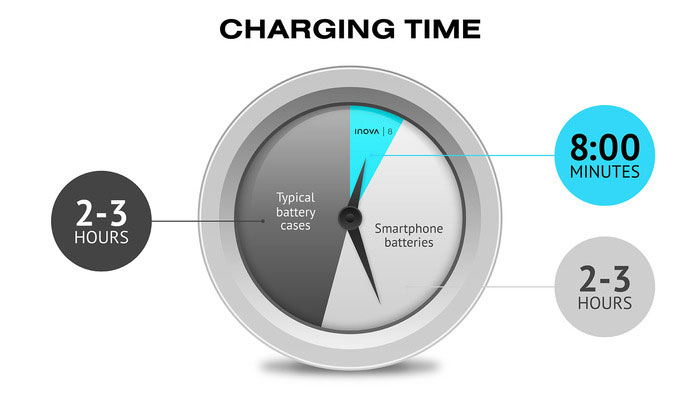 charge-time