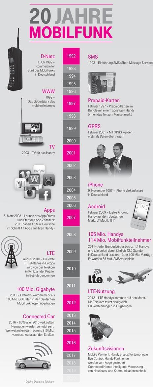 """Telekom-Video und Infografiken zum Thema """"20 Jahre"""