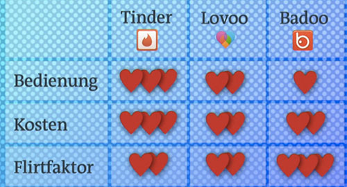 Besten dating-apps bewertet