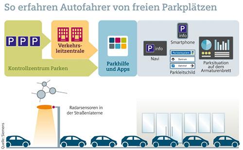 Pilotprojekt In Berlin Sensoren Melden Freie Parkplatze Iphone