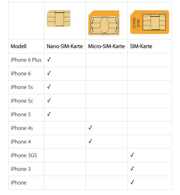 Iphone Sim Karte.Micro Nano Oder Standard Sim Welche Karte Kommt In Welches